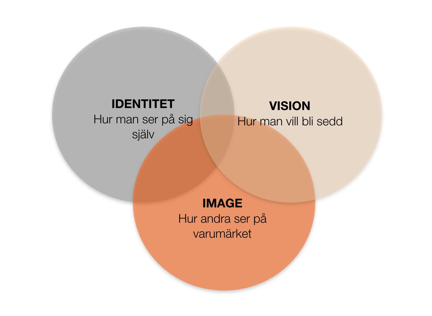 Tre perspektiv inom positionering